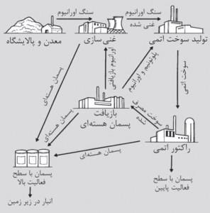 چرخهٔ تولید پسمان هستهای