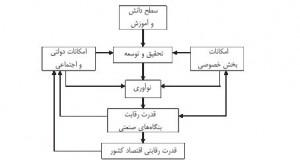 راهبردهای تحقیق و توسعه
