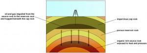 سنگ منشأ و حرکت نفت و گاز از درون شکافهای سنگها به سمت بالا و تجمع در زیریک لایه غیر نفوذپذیر